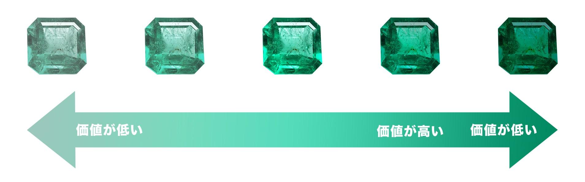 emeraldのランク評価基準画像