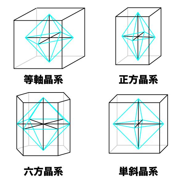 結晶と結晶系